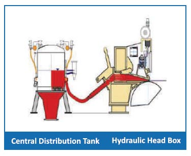 hydraulic head box and central distribution tank