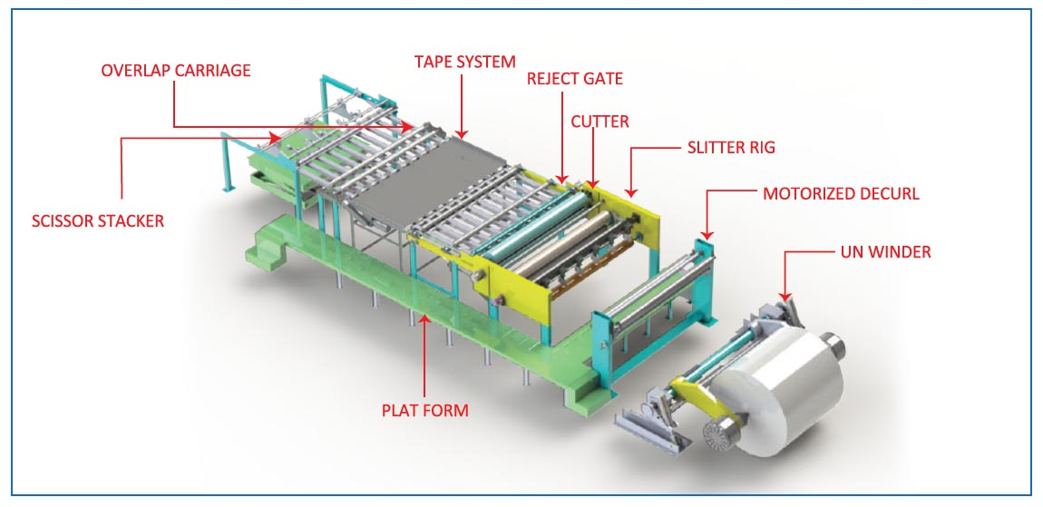 Synchronous Fly Sheeters for paper mills