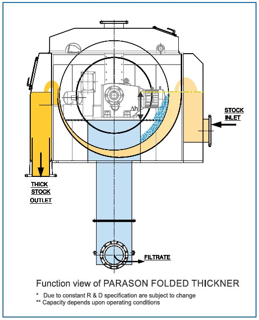 folded thickener paper mill machine diagram