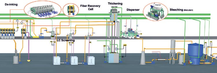 De Inking System for Pulp Line