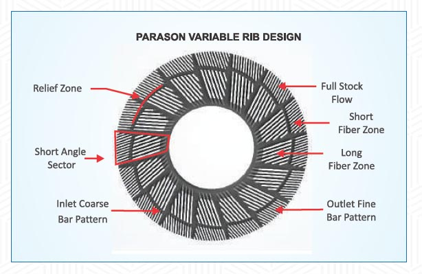 variable RIB design refiner plate
