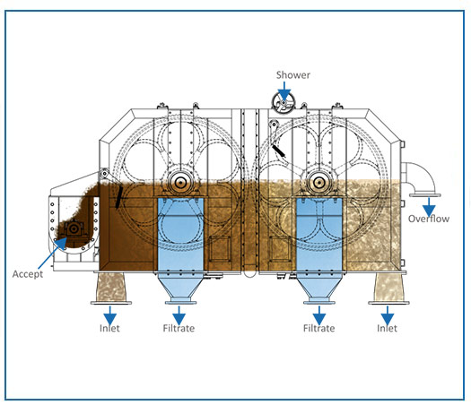 Double Drum Thickeners Internal Diagram Pulp line machine