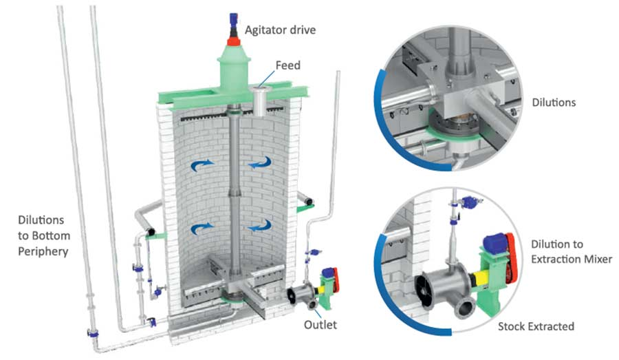 Oxidative Bleach Tower for Paper Mill